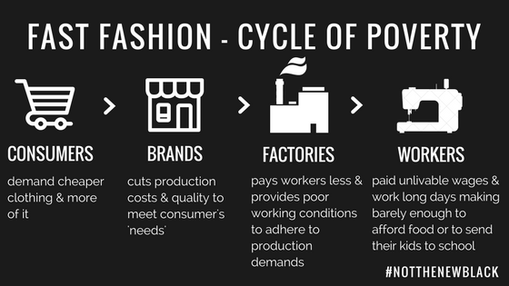 FAST FASHION - CYCLE OF POVERTY-5